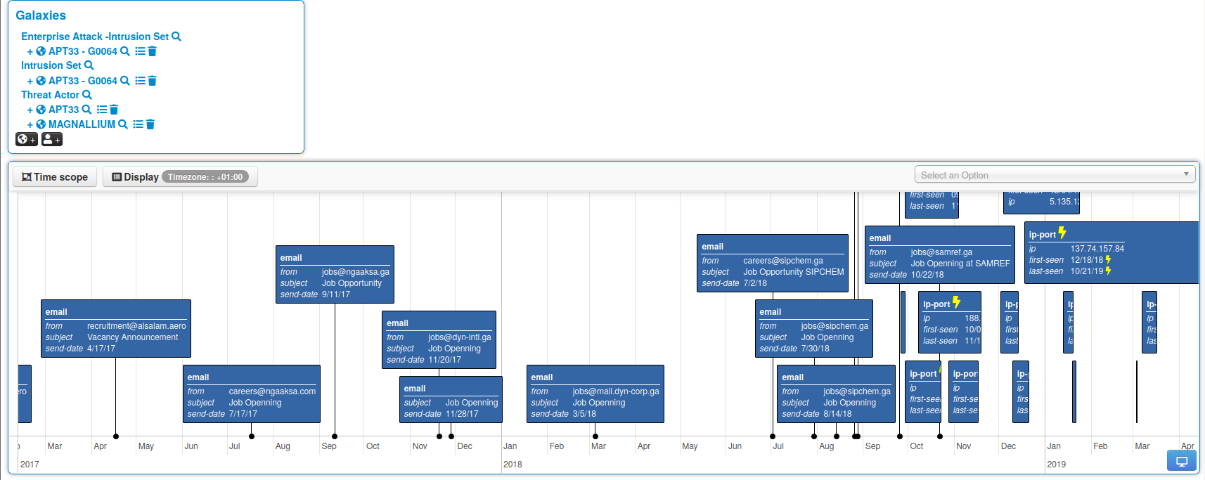The representation of spear phishing using the timeline function in MISP